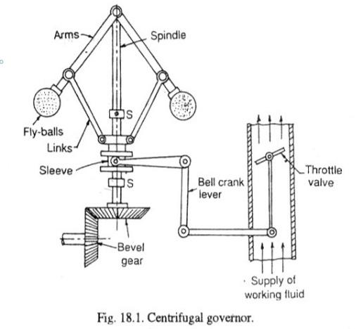 centrifugal-governor