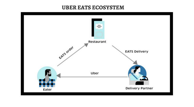 uber-ecosstem